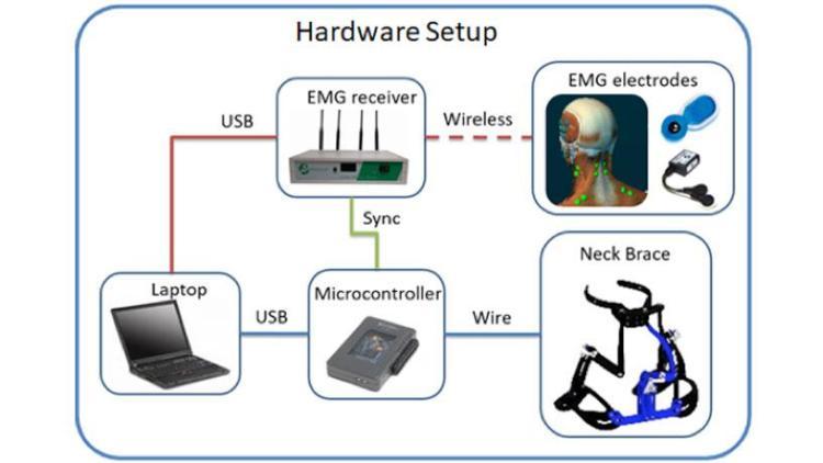 Robotic Neckbrace Hardware Setup