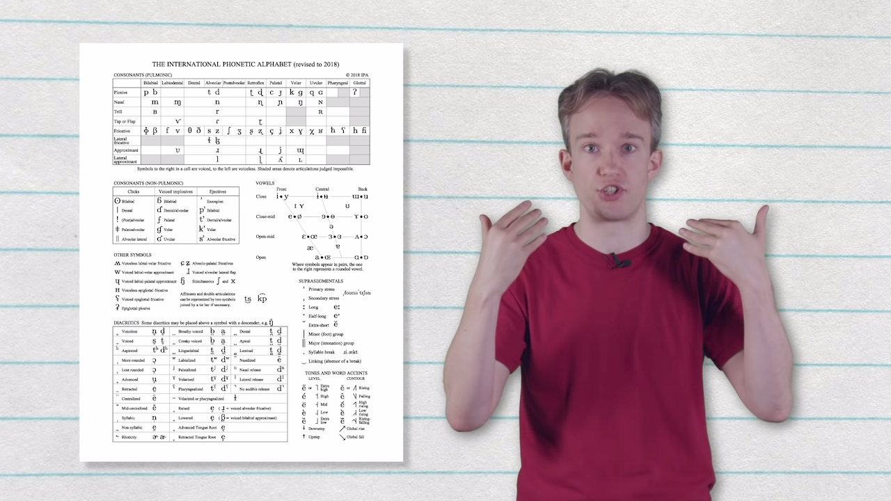 How The International Phonetic Alphabet Chart Organizes Natural Sounds Within The Latin Alphabet