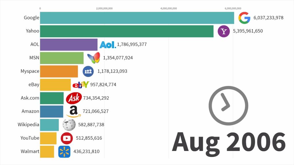 Most Popular Websites 1996 2019