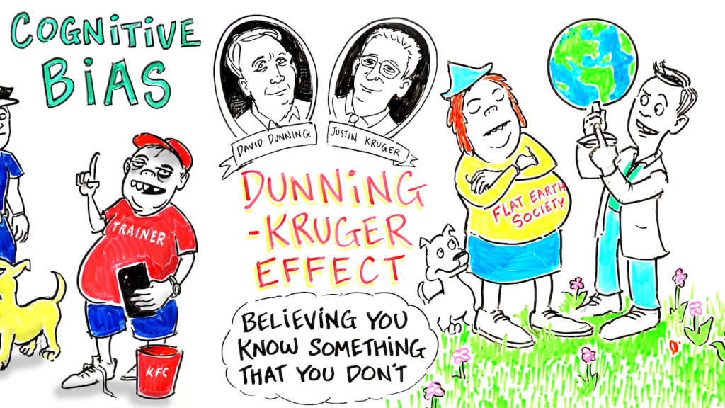 The Dunning-Kruger Effect - Cognitive Bias