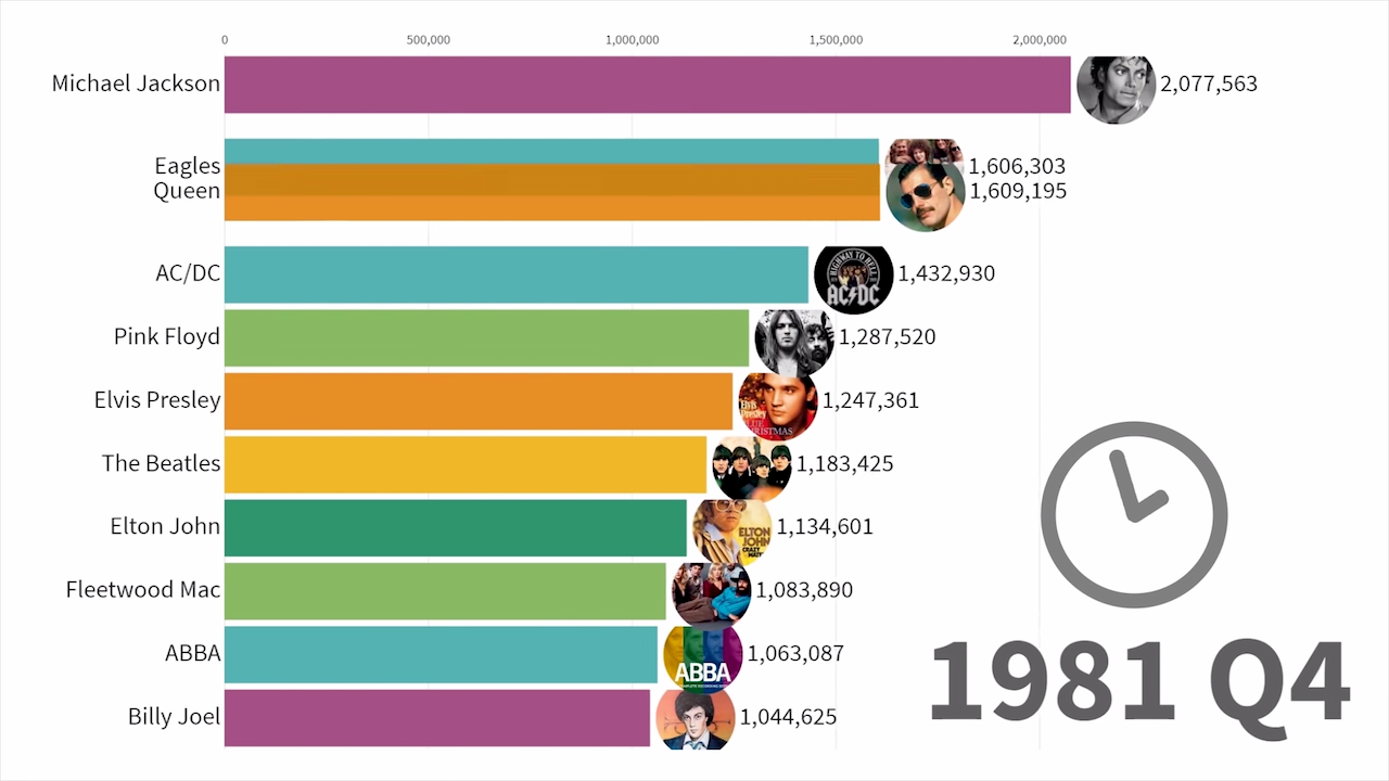 A Fascinating Animated Timeline of the Best Selling Music Artists From 1969 Through 2019