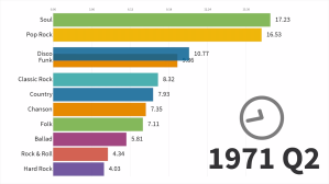 Most Popular Music Styles 1910 to 2019