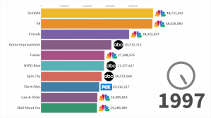Most Popular TV Series 1997