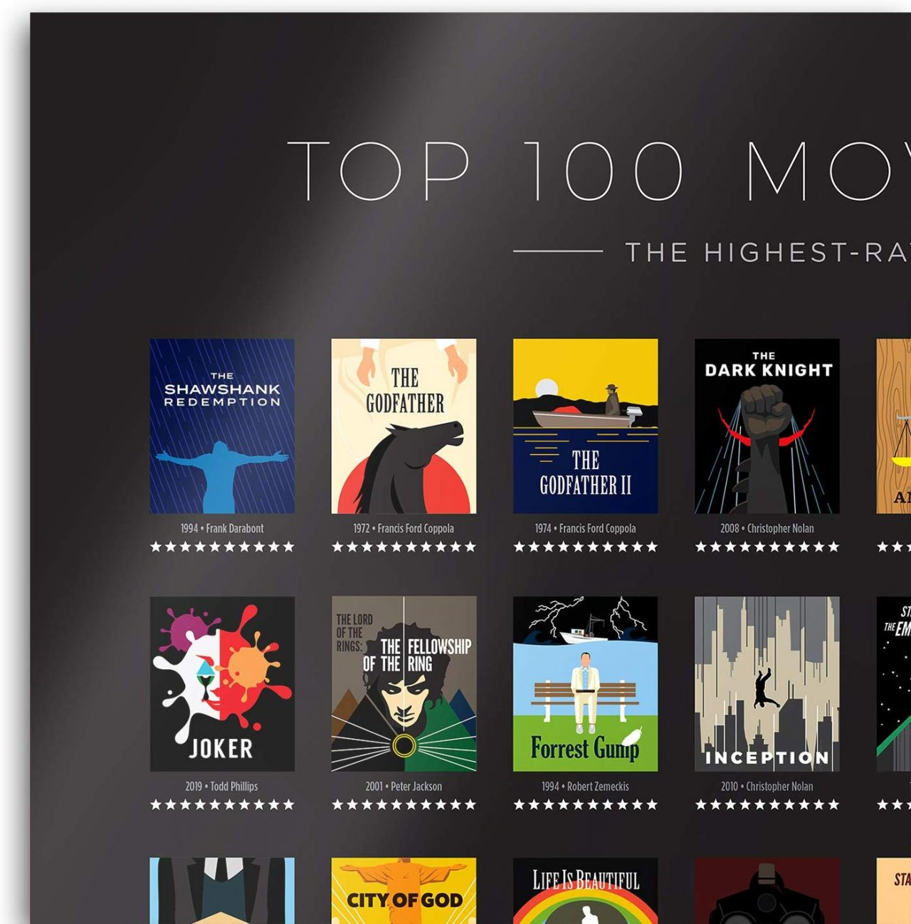 Top 100 Movies Curious Charts