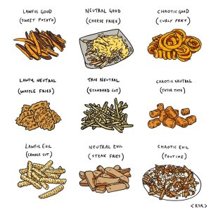 French Fries Alignment Chart