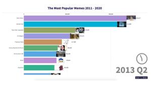 Most Popular Memes 2011-2020