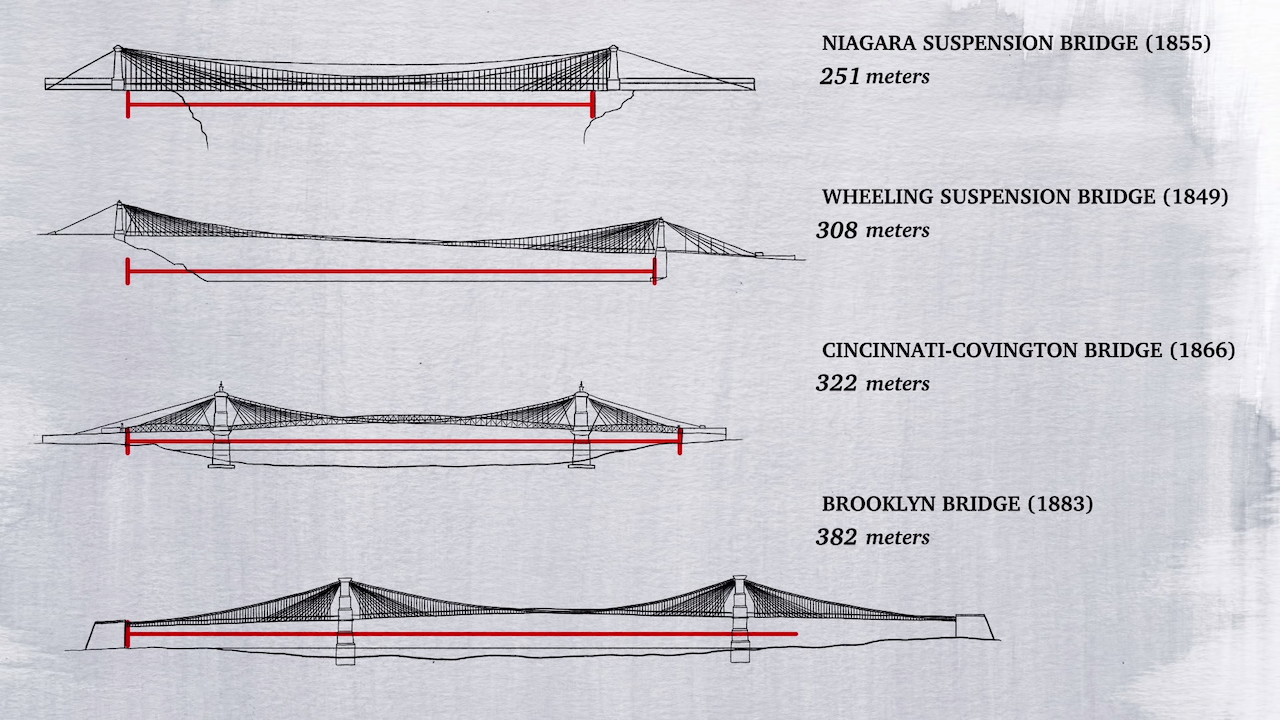 The Brooklyn Bridge comparison