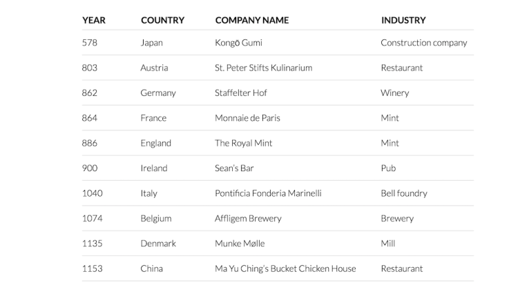Oldest Companies in Business Around the World