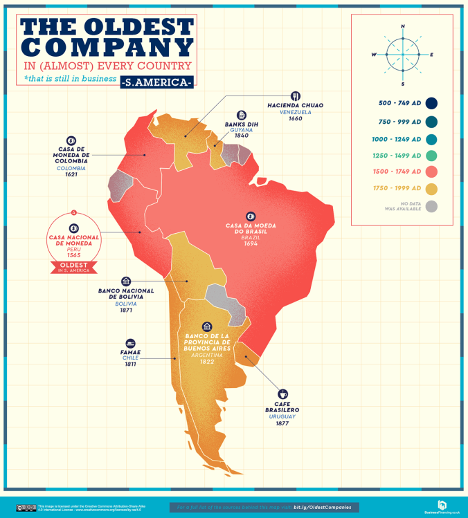 The Oldest Company in Almost Every Country South America