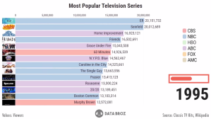 Most Popular Television Shows 1995