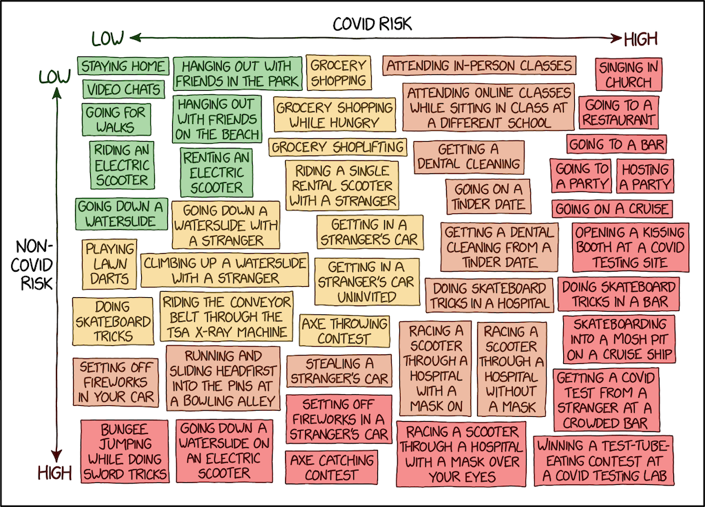 Charting the Risks of Being Infected With COVID-19