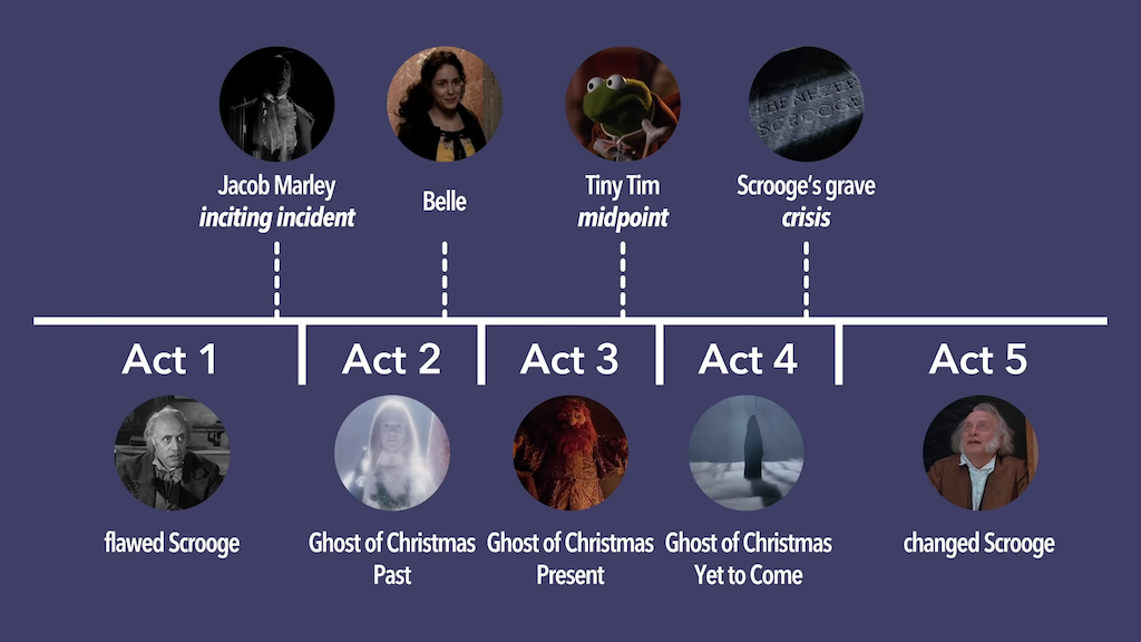 A Christmas Carol Five Act Structure