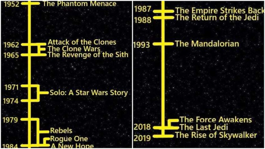 A Fascinating Timeline That Compares Star Wars With Real World Years That Span From 1952 Through 2019