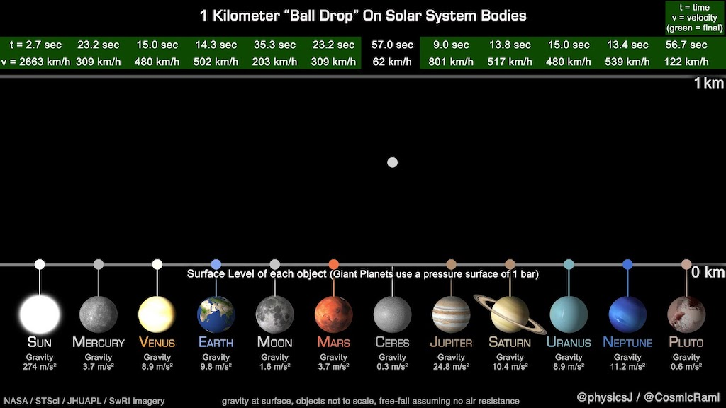 Animated Ball Drop Experiment Gravitational Pull of Planets