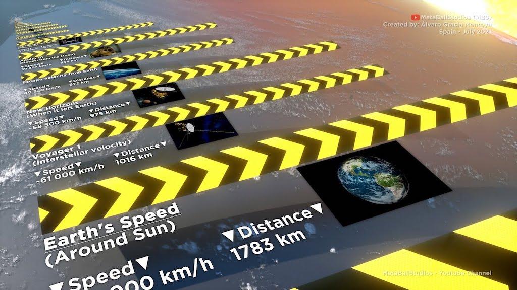 Comparison of Speed Animation