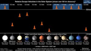 Visualization of the velocities required to escape Solar System bodies