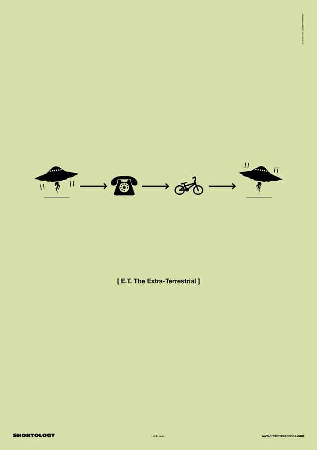 ET Shortology Poster