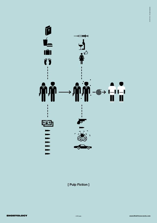 Pulp Fiction Shortology Poster