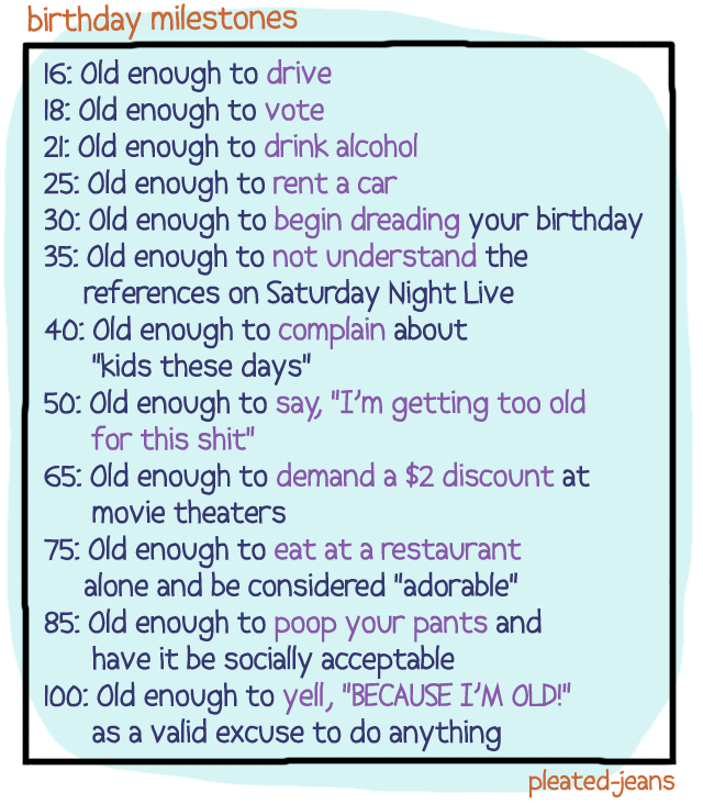 Birthday Milestones