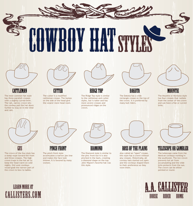 How to Identify Cowboy Hat Styles e8dc155ed4f