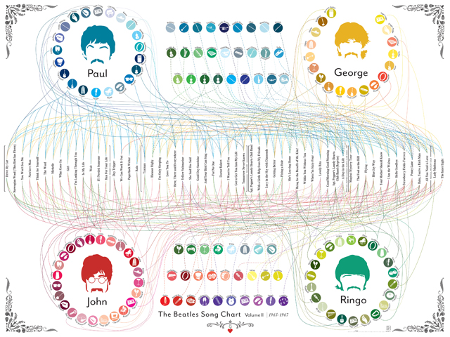 The Beatles Song Chart Volume 2