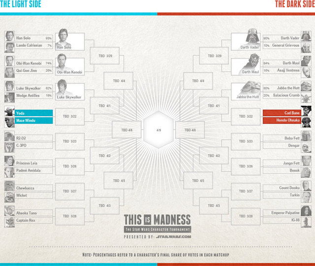This is Madness Bracket