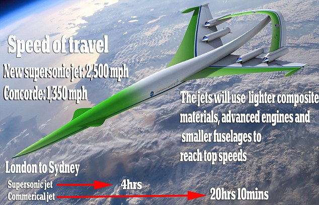 Next Generation Supersonic Passenger Aircraft