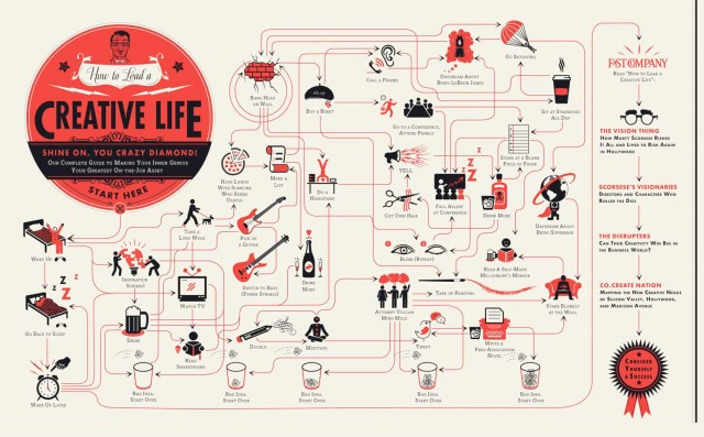 How to Lead a Creative Life by Jason Feifer and Pop Chart Lab
