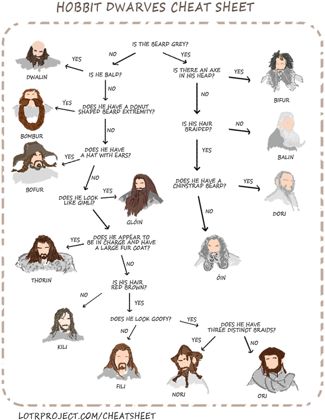 Hobbit Dwarves Cheat Sheet