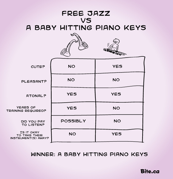 Free Jazz vs A Baby Hitting Piano Key