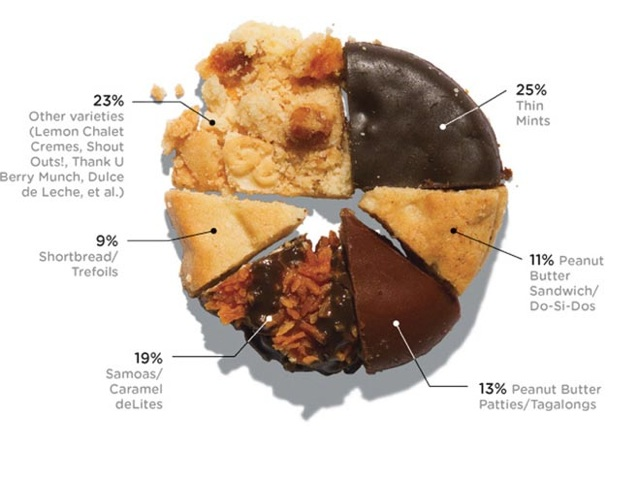 cookie chart shows breakdown of types of girl scout