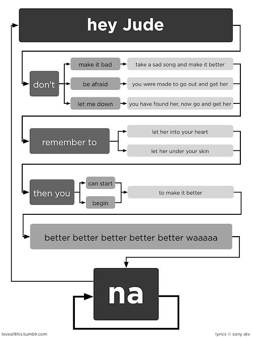 Hey Jude Flow Chart