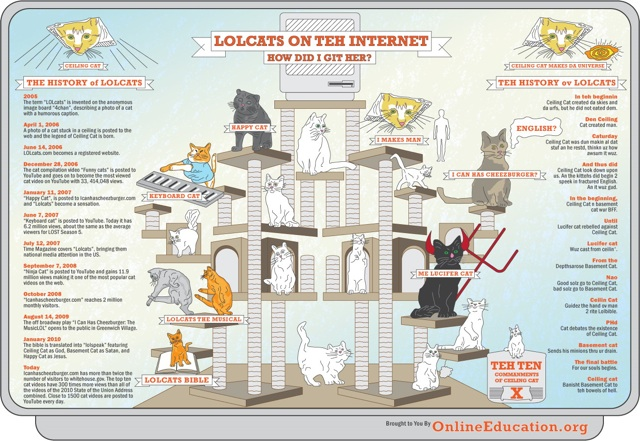 The History of Lolcats