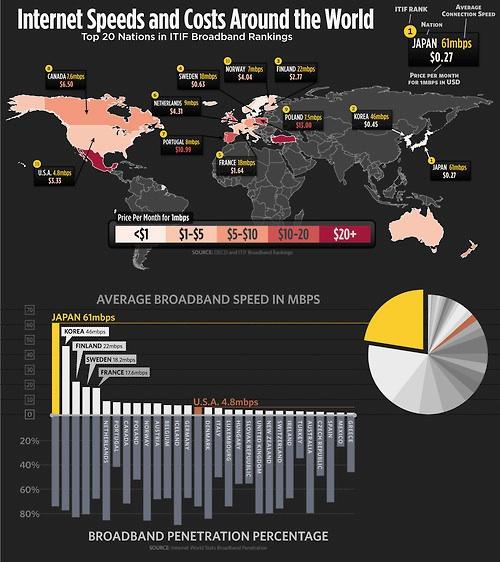 Internet Speeds & Costs Around The World