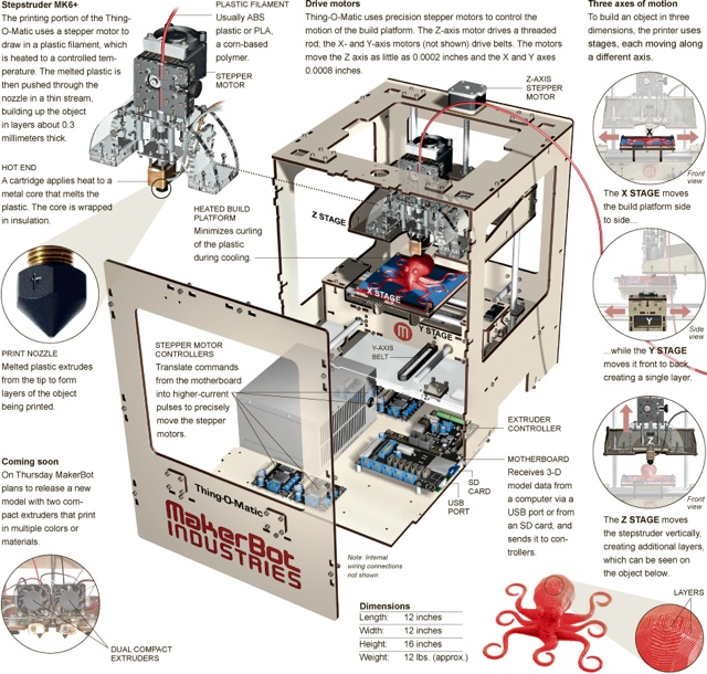 Exploded View Of Makerbot Thing O Matic 3d Printer
