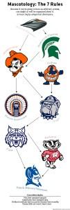 The Mascot Bracket by InsideHook