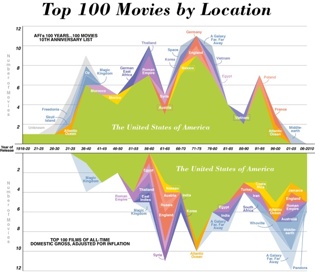 Top 100 Movies by Location