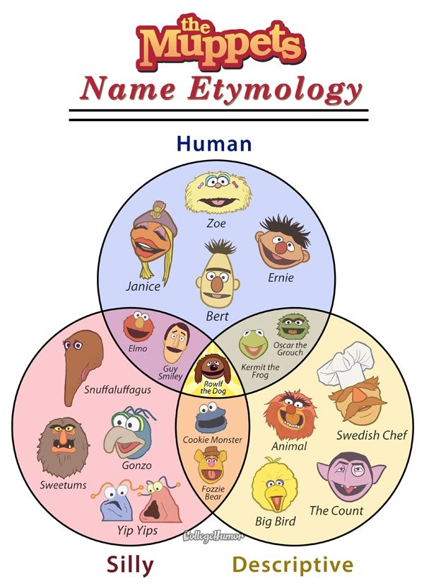 Muppet Name Etymology