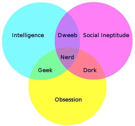 Nerd Venn Diagram Geek Dork Or Dweeb