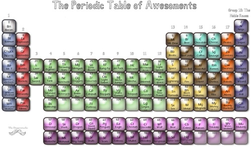 The Periodic Table of Awesomements