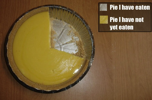 Accurate Pie Chart