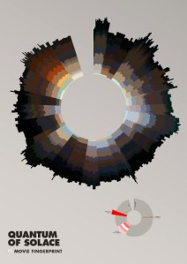 Cinemetrics by Frederic Brodbeck