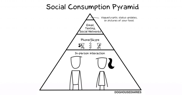 Social Consumption Pyramid