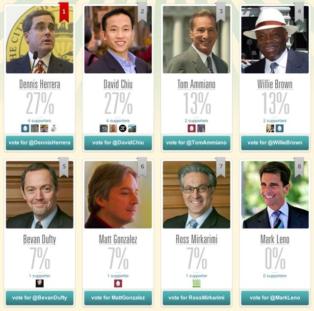 Help Pick San Francisco's Next Mayor