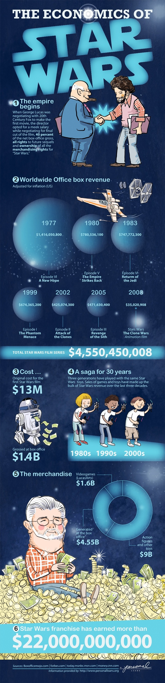 star-wars-economics