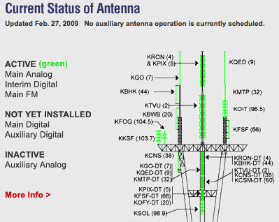 Sutro Tower Website Keeps You Current on San Francisco