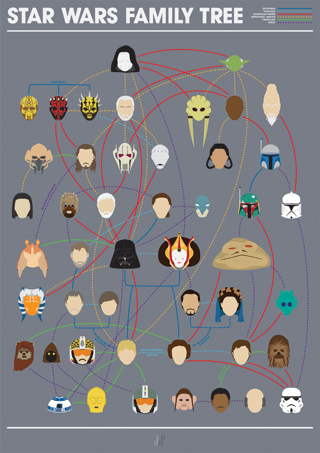 Minimalist star wars family tree illustration for Minimal art family