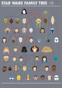 Star Wars Family Tree by Joe Stone