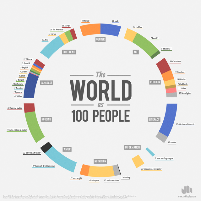 The World As 100 People, An Infographic By Jack Hagley
