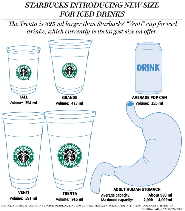 The Real Reason Why Starbucks Coffee Sizes Aren't Small, Medium, and Large